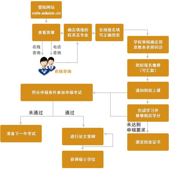 中央财经大学在职研究生申硕流程