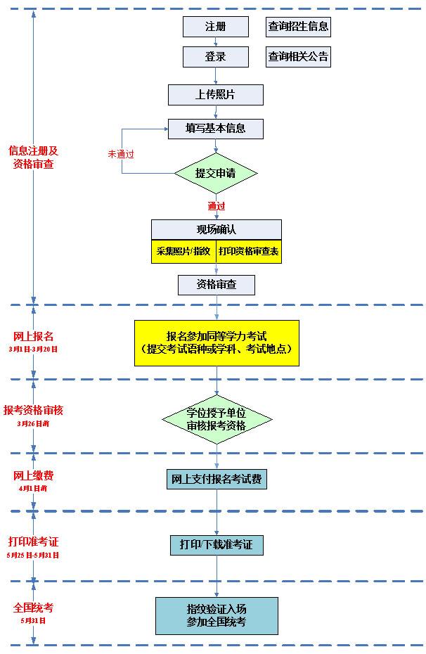 考生报名流程